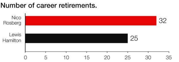 本赛季,罗斯伯格的稳定性看起来稍微好些,但他并不是一直都这样