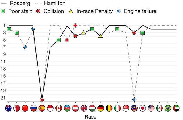 本赛季汉密尔顿总共拿到10个分站冠军,而罗斯伯格只拿到9个却最终加冕年度总冠。