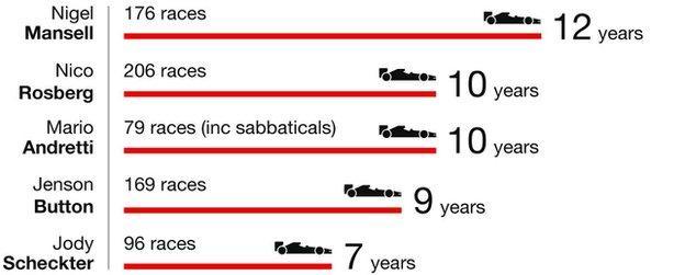 10年的F1,总共206场大奖赛,罗斯伯格的加冕之路创造了一个新纪录