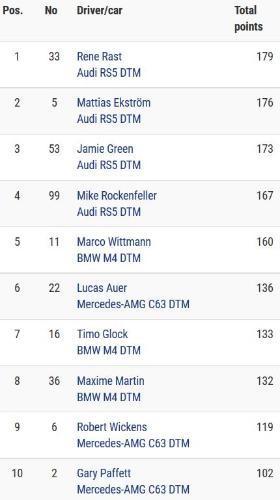 2017DTM车手积分榜